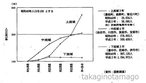 猪名川流域人口の推移